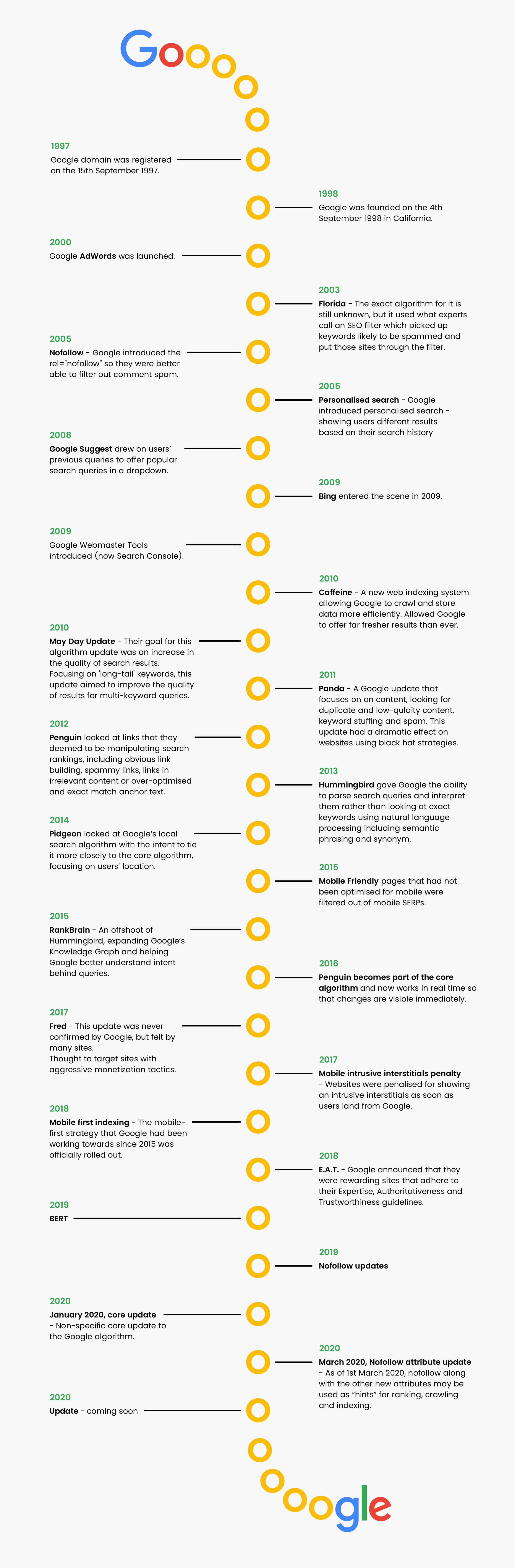 Google algorithm timeline with all important updates