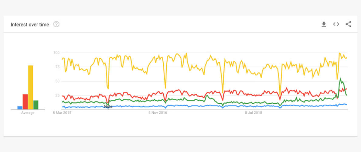 Google Trends data is powerful as long as you view it in context.
